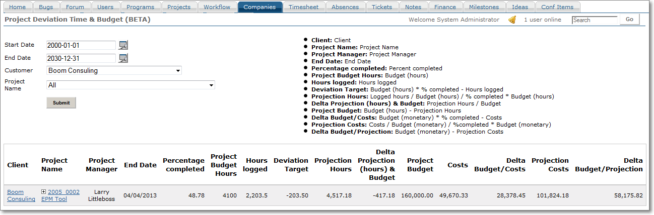Project deviation time budget pronofoot35fo Images