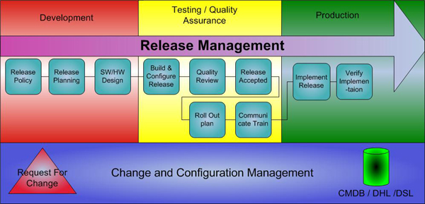 ITSM Release Management - Software release calendar template